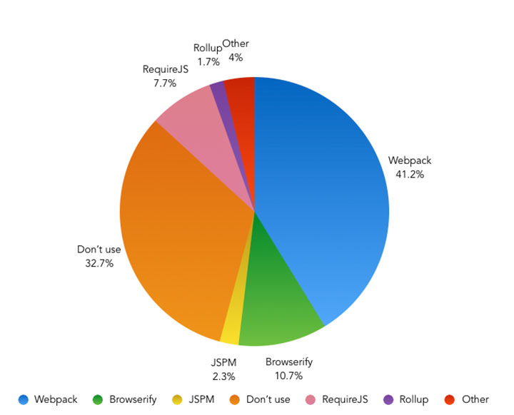 Do you use a JavaScript module bundler in your workflow? – Pie Chart showing the results