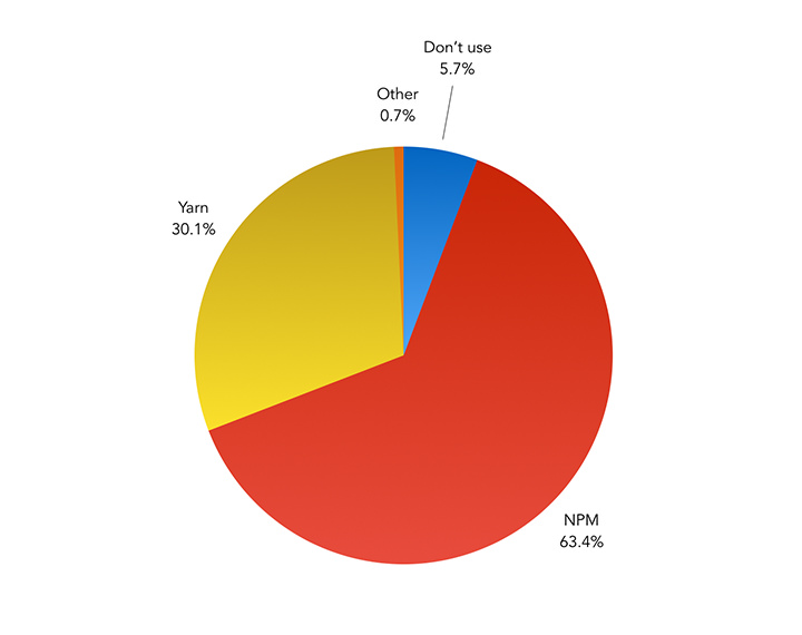 Which JavaScript package manager do you primarily use in your workflow? – Pie Chart showing the results