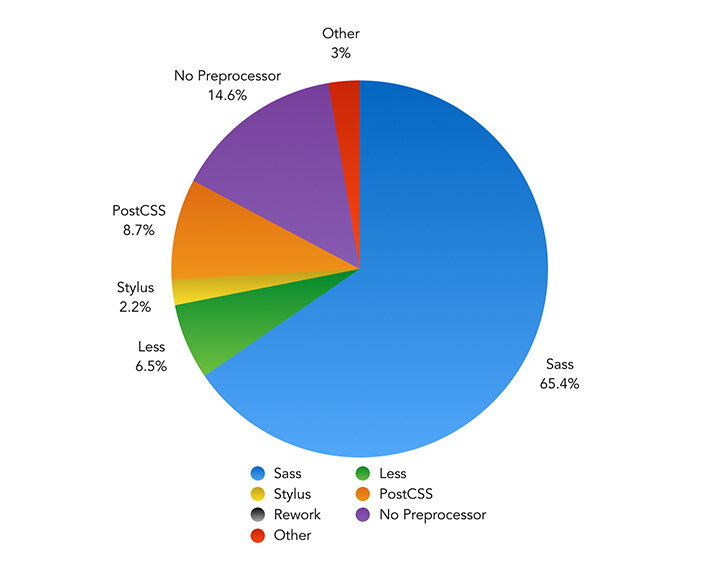 What is your CSS Processing tool of choice? – Pie Chart showing the results