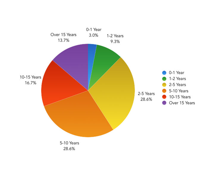 Roughly how long have you been working with front-end technologies? – Pie Chart showing the results